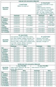 Avlanma süreleri 2011-2012